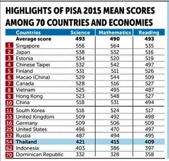 Kết quả PISA 2015 đăng trên báo Bangkok Post, ngày 19/12/2016.