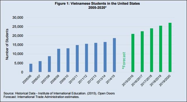 Nguồn: http://www.trade.gov/topmarkets/pdf/Education_Vietnam.pdf