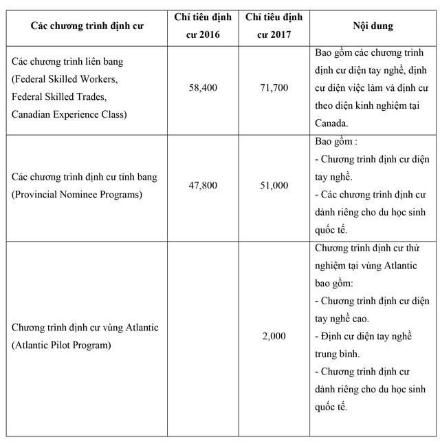 Du học Canada -  Chiến lược định cư hợp pháp cho học sinh Việt Nam - 2