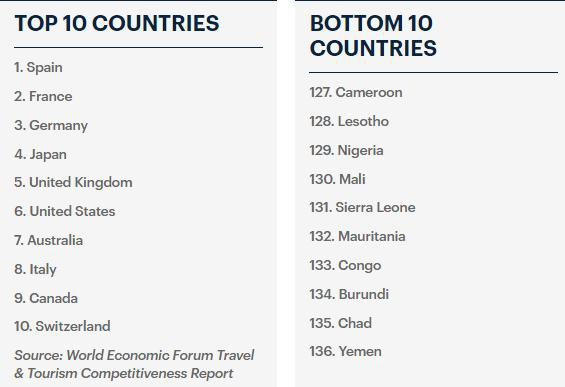 """""""Điểm mặt"""" những quốc gia thân thiện nhất thế giới - 3"""