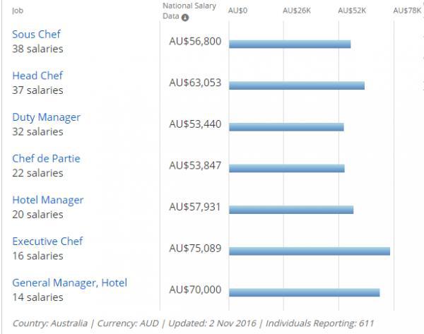 Mức lương trung bình đối với một số nghề trong nhóm ngành (Payscale.com)