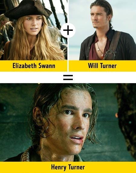 """Một gia đình khác trong """"Pirates of the Caribbean"""" cũng đã được trình diện ở phần 5 là cặp bố mẹ Elizabeth Swann (Keira Knightley) - Will Turner (Orlando Bloom) và cậu con trai Henry Turner (Brenton Thwaites)"""