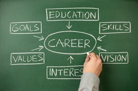 Lựa chọn nghề nghiệp phù hợp là sự tổng hợp của nhiều yếu tố