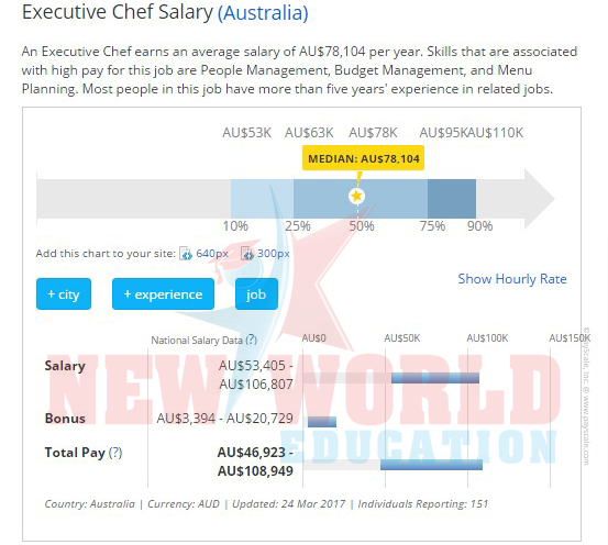 Hội thảo du học Úc - Thực tập hưởng lương lên đến 40,000 AUD và học bổng 20,000 AUD - 4