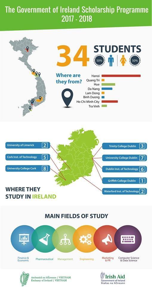 Sinh viên Việt Nam nhận học bổng niên khóa 17/18 đến từ nhiều tỉnh thành khác nhau trên cả nước.