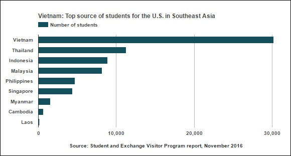 Nguồn: http://e.vnexpress.net/news/business/data-speaks/welcome-to-the-us-vietnamese-students-3513338.html