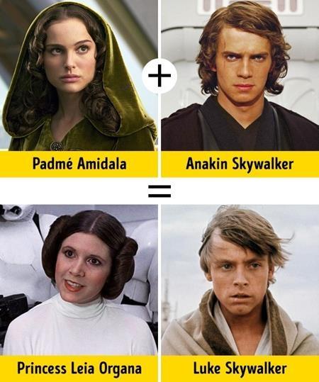 """Series phim nhượng quyền thương mại đình đám """"Star wars"""" dĩ nhiên cũng góp mặt trong danh sách với câu chuyện về gia đình Skywalker, bắt đầu bằng việc Nữ hoàng Padmé Amidala (Natalie Portman) nên duyên với Anakin Skywalker (Hayden Christensen) và sinh hạ hai người con Leia Organa (Carrie Fisher) và Luke Skywalker (Mark Hamill)"""