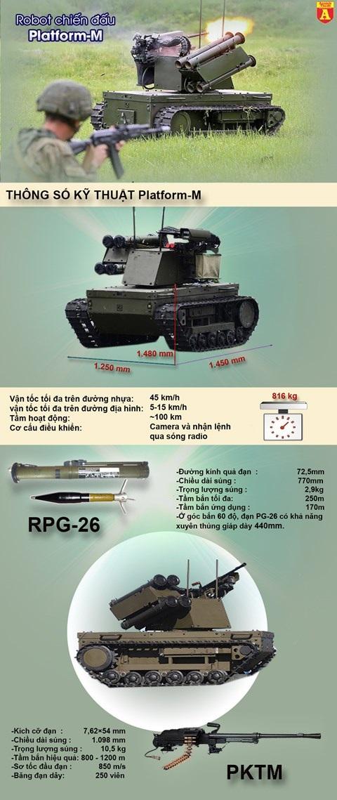 [Infographic] Bất ngờ Nga triển khai robot chiến đấu có khả năng tiêu diệt chính xác khủng bố IS - 2