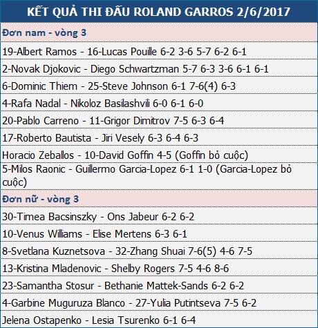 Roland Garros: Nadal thắng siêu tốc, Djokovic thi đấu đủ năm set - 2