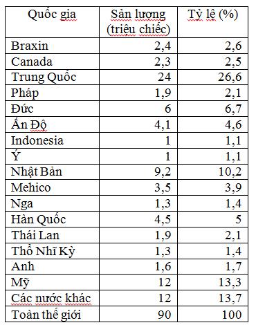 Sản lượng ô tô sản xuất, lắp ráp trong năm 2015 trên toàn thế giới, phân theo quốc gia (nguồn OICA)