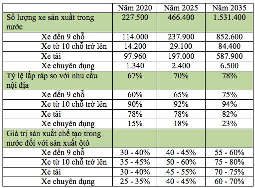 Giá ngất ngưởng, thị trường ôtô Việt Nam vẫn tăng trưởng chóng mặt - 3