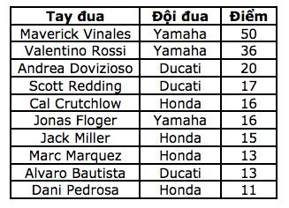 Maverick Vinales có chiến thắng chặng thứ 2 liên tiếp - 12