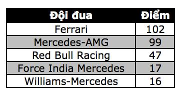 Đánh bại Hamilton và Bottas, Vettel có chiến thắng chặng thứ 2 - 17