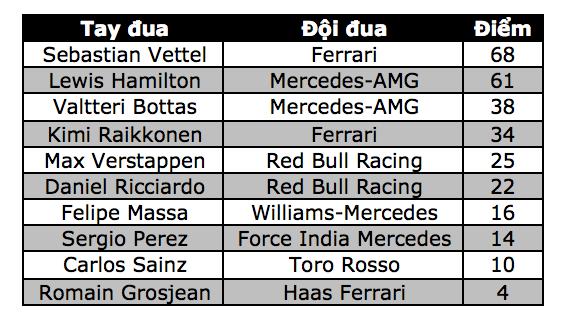 Đánh bại Hamilton và Bottas, Vettel có chiến thắng chặng thứ 2 - 16