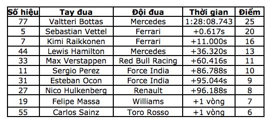 Chặng 4: Valtteri Bottas lần đầu đăng quang tại F1 - 16