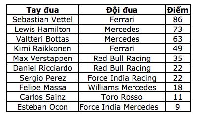 Chặng 4: Valtteri Bottas lần đầu đăng quang tại F1 - 17