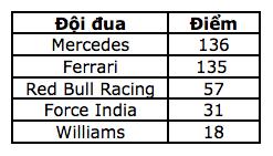 Chặng 4: Valtteri Bottas lần đầu đăng quang tại F1 - 18