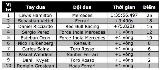 Vượt qua Vettel, Hamilton đăng quang tại Catalunya - 15