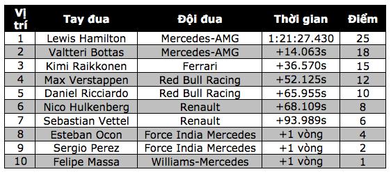 Lewis Hamilton thắng dễ tại Silverstone - 16