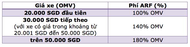 Vì sao giá xe ô tô ở Singapore cao ngất ngưởng? - 3