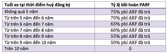 Vì sao giá xe ô tô ở Singapore cao ngất ngưởng? - 6