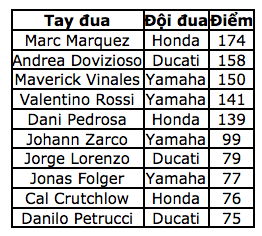 Đánh bại Marquez, Dovizioso đăng quang tại Red Bull Ring - 12