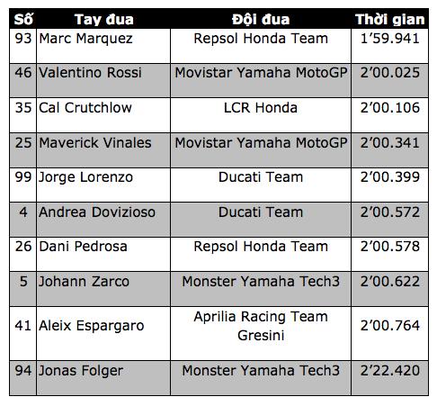 Đánh bại Rossi, Marquez có pole tại Silverstone - 7