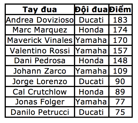 Chặng 12 MotoGP 2017: Dovizioso chiến thắng, Marquez bỏ dở cuộc đua - 8