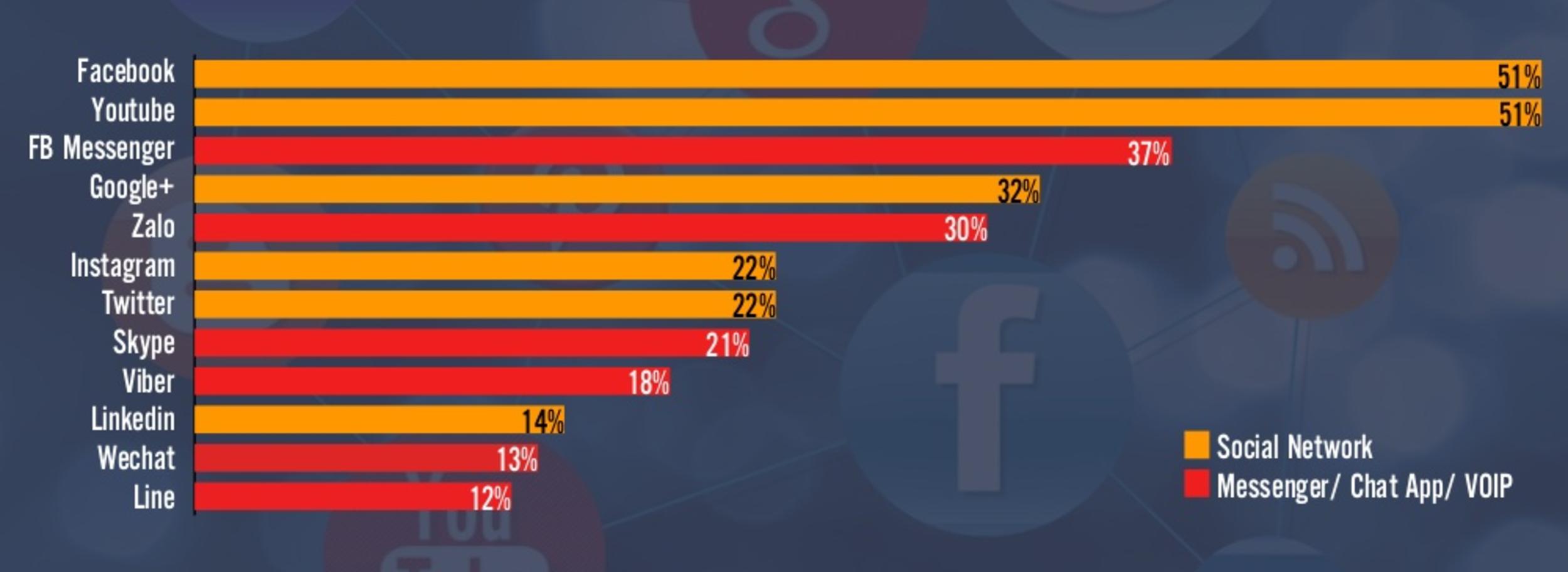 Người Việt dùng smartphone để vào mạng xã hội nhiều nhất - 2