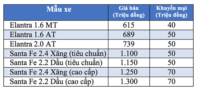 Nối dài cuộc chiến giá ô tô, GM giảm giá xe, Hyundai mạnh tay tặng tiền cho khách - 3