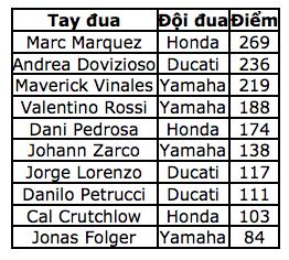 Marquez tiến sát ngôi vương - 11