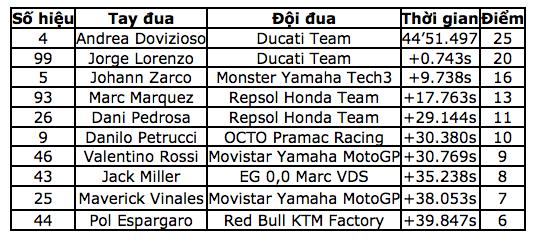 Dovizioso giành chiến thắng tại Sepang khiến Marquez không thể vô địch sớm - 11