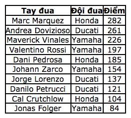 Dovizioso giành chiến thắng tại Sepang khiến Marquez không thể vô địch sớm - 12