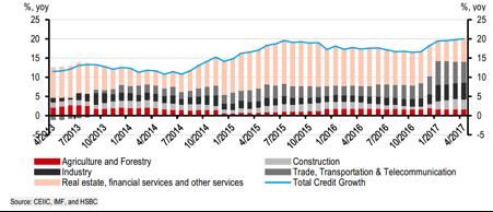 Bất động sản vẫn là ngành đóng góp chính cho tăng trưởng tín dụng.