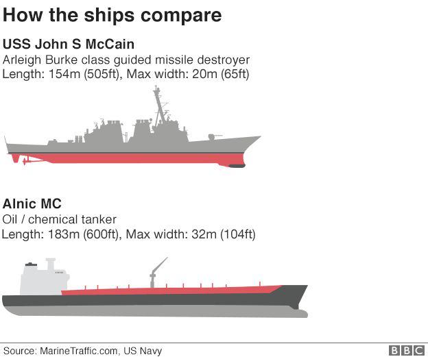 So sánh tương quan tàu USS John S McCain (trên) và tàu Alnic MC (dưới) (Ảnh: BBC)