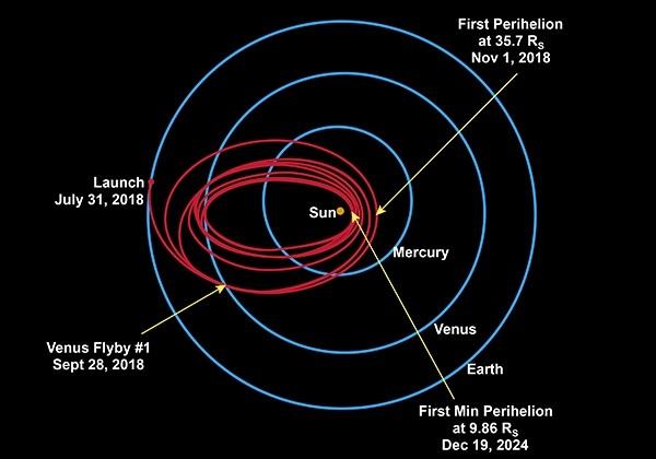 Tàu thăm dò sẽ bay cắt qua sao Kim 7 lần trong 7 năm để rút ngắn quỹ đạo và tiến đến gần mặt trời hơn.