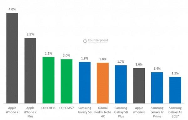 Danh sách 10 smartphone bán chạy nhất thế giới hiện nay, theo nghiên cứu của Counterpoint Research