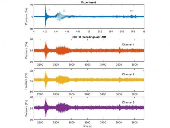 Khu vực động đất và tín hiệu được nghĩ rằng từ một vật thể tác động lên bề mặt (DavideCrivelli/Usama Kadri).