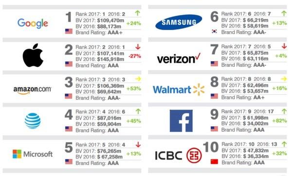 10 thương hiệu giá trị nhất thế giới năm 2017 theo xếp hạng của Brand Finance
