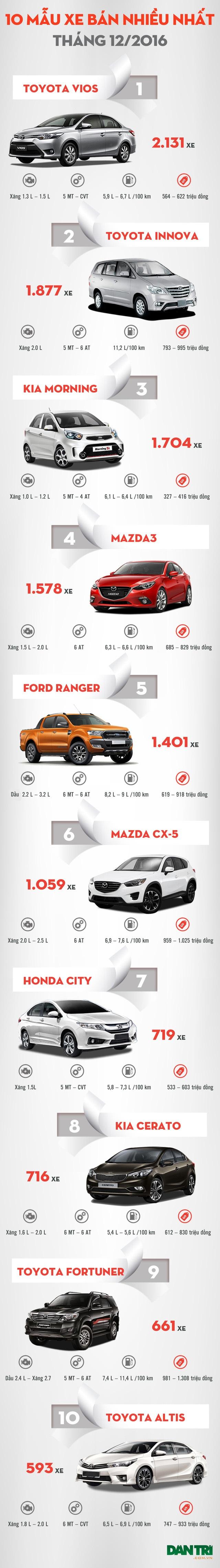 Top 10 mẫu xe bán nhiều nhất tháng 12/2016 - 1
