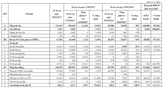 Hết quý III/2017: TPBank đạt 807 tỷ đồng lợi nhuận - 2