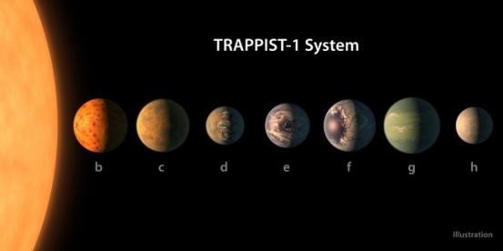 7 hành tinh thuộc Trappist-1.