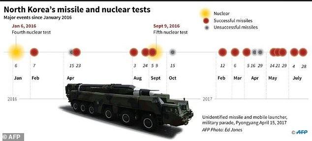Sơ đồ các vụ thử hạt nhân và tên lửa của Triều Tiên từ năm 2016 đến nay (Ảnh: AFP)