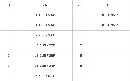 Báo cáo của Consumer Reports, trong số 10 mẫu TV được đánh giá cao nhất tại Mỹ, thì LG chiếm tới 7 vị trí dẫn đầu. Hình: Etnews
