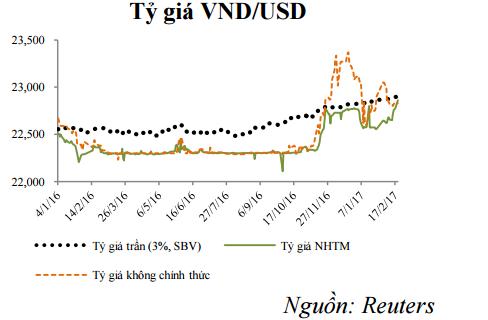 Vì sao tỷ giá USD/VND tăng mạnh? - 2