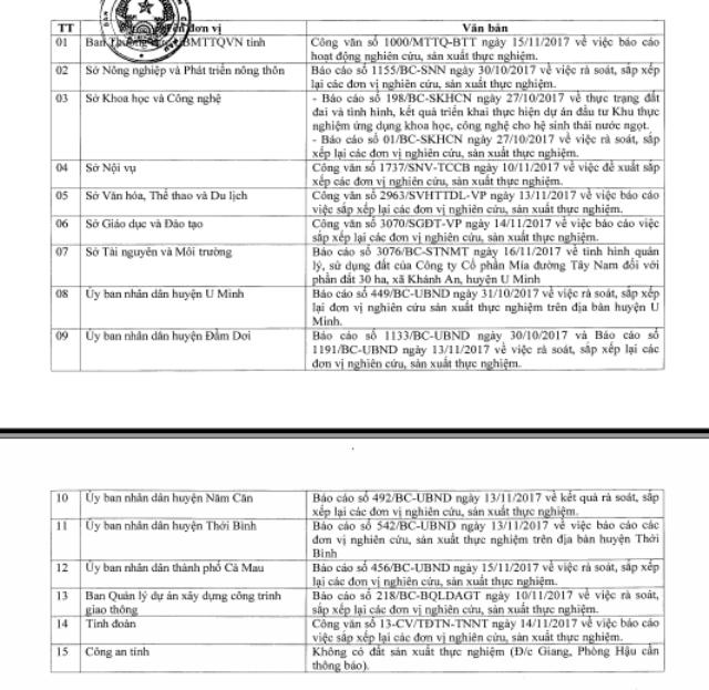 15 đơn vị, địa phương đã báo cáo UBND tỉnh.