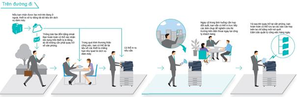 Mô tả việc sử dụng tính năng Cloud on Demand Print vào công việc