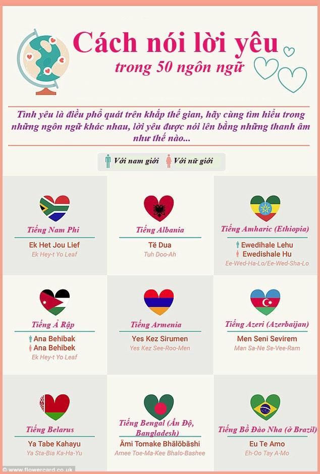 Cách nói lời yêu trong 50 ngôn ngữ - 1
