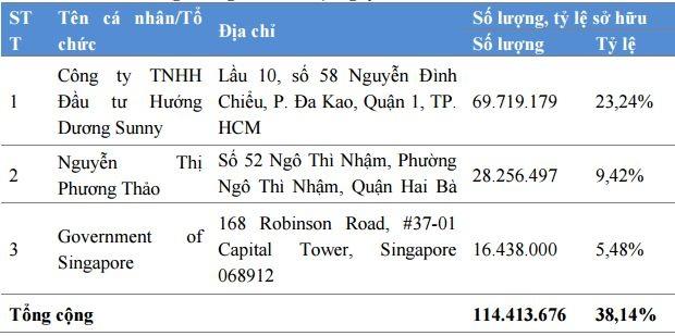 Danh sách cổ đông sở hữu trên 5% vốn VietJet