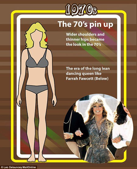 Thập niên 1970 lại quay về với những đường cong. Thêm vào đó, vai rộng, hông nhỏ là mốt của thời này. Đây cũng là lúc những miếng đệm vai bắt đầu phổ biến trong trang phục nữ giới. Lúc này, nữ quyền được đẩy lên cao hơn bao giờ hết, và những chiếc đệm vai để vai rộng và vuông hơn phần nào phản ánh gián tiếp không khí đòi bình đẳng giới của chị em.